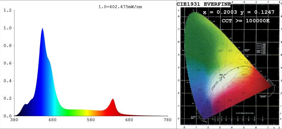 ASAQUA PAR38 54W LED licht spectrum