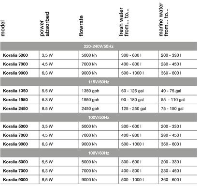 Hydor Koralia EVO 3de generatie specificaties