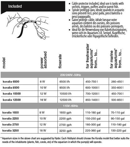 Hydor Koralia Magnum specificaties