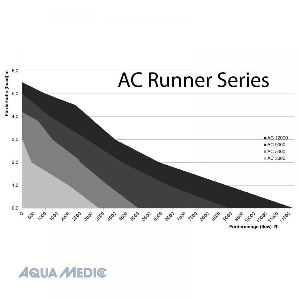 aqua medic ac runner grafiek