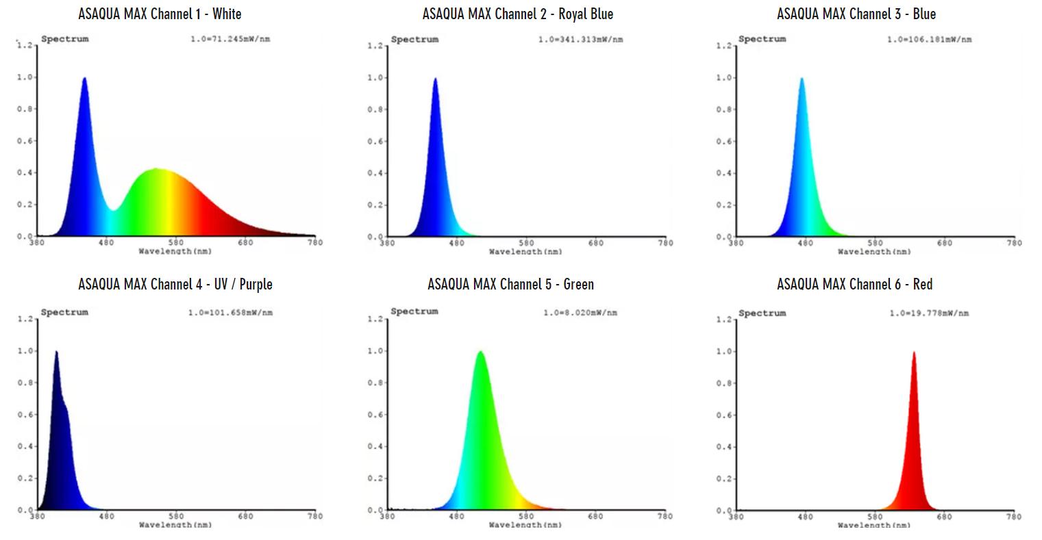asaqua max led asmax60 licht spectrum