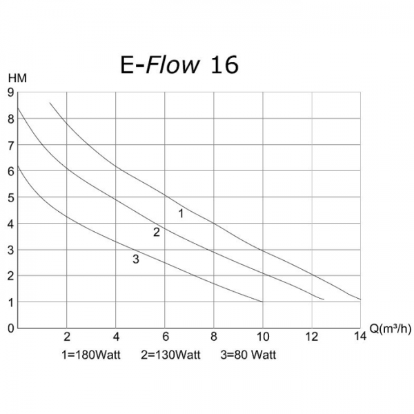 deltec e flow 12