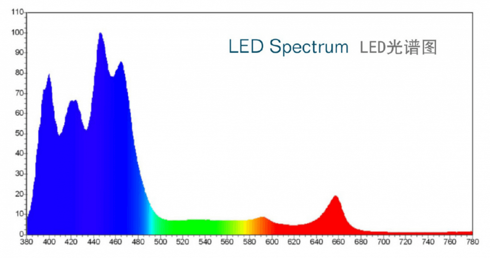 jecod ak series LED spectrum