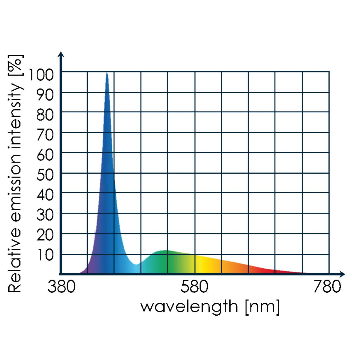 tunze full spectrum led voor kleine aquaria waterdicht spectrum