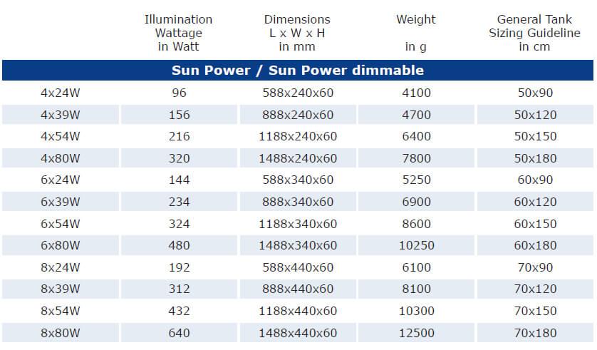 Afmetingen van alle verschillende wattage ATI sunpower armaturen